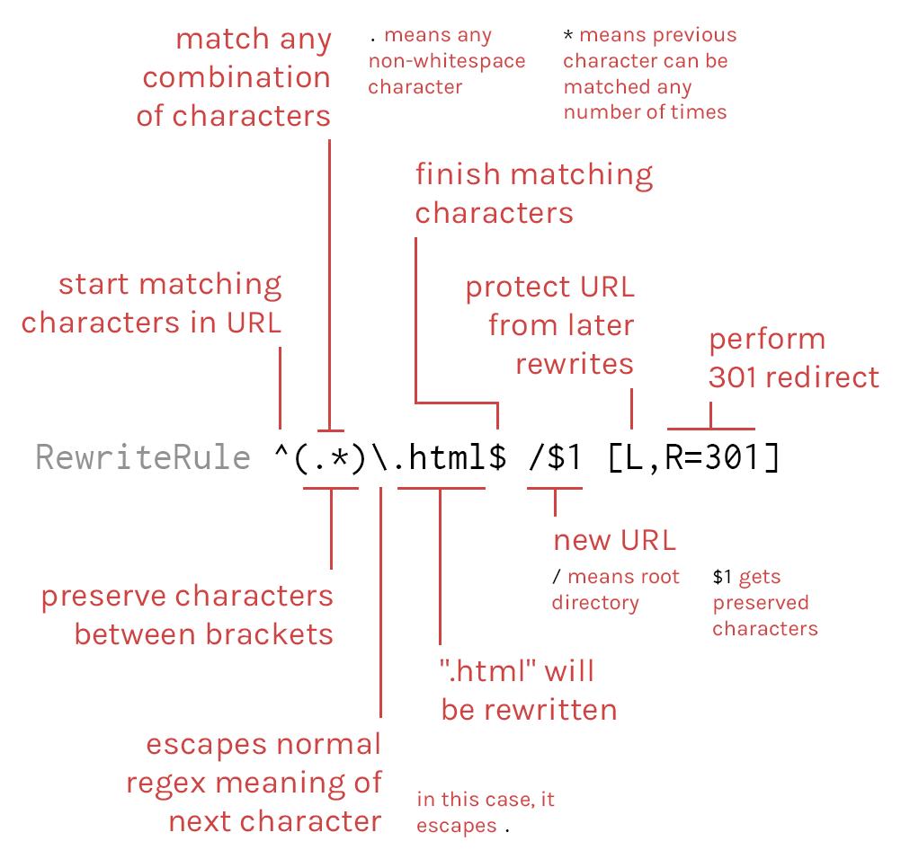 URL rewriting with Apache's mod_rewrite